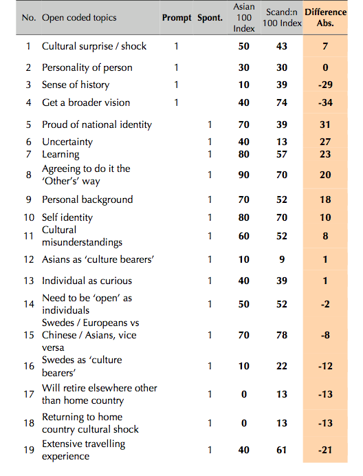 Table 6.3 Topics from the Individual category that relate to the individual's personal sphere, such as personality, character traits etc. (Cordeiro-Nilsson 2009:323)