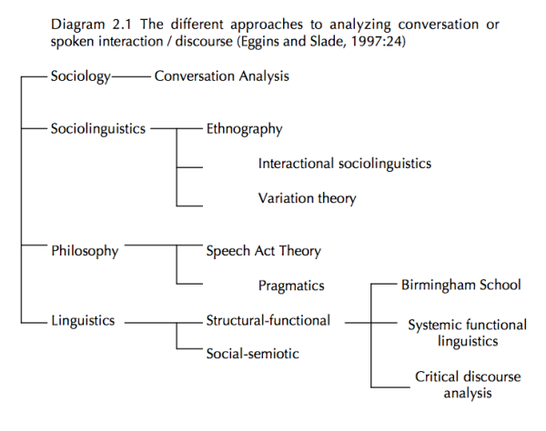 Discourse Analysis tree