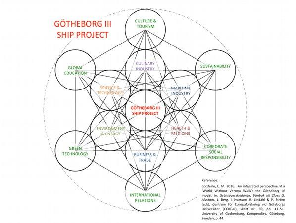 Götheborg III Ship Project, Cheryl Marie Cordeiro