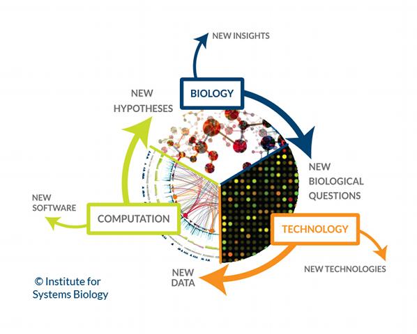 Systems Biology Trinity